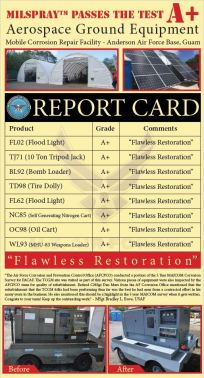 Aerospace Report Card
